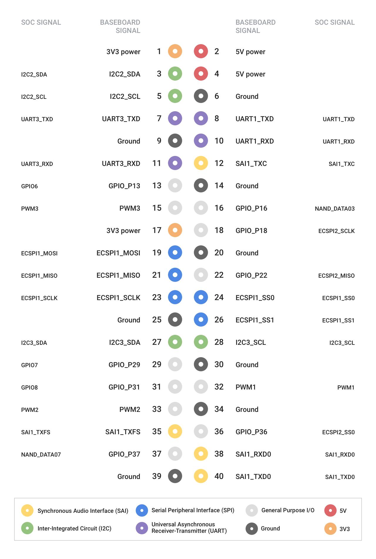 Dev Board datasheet | Coral