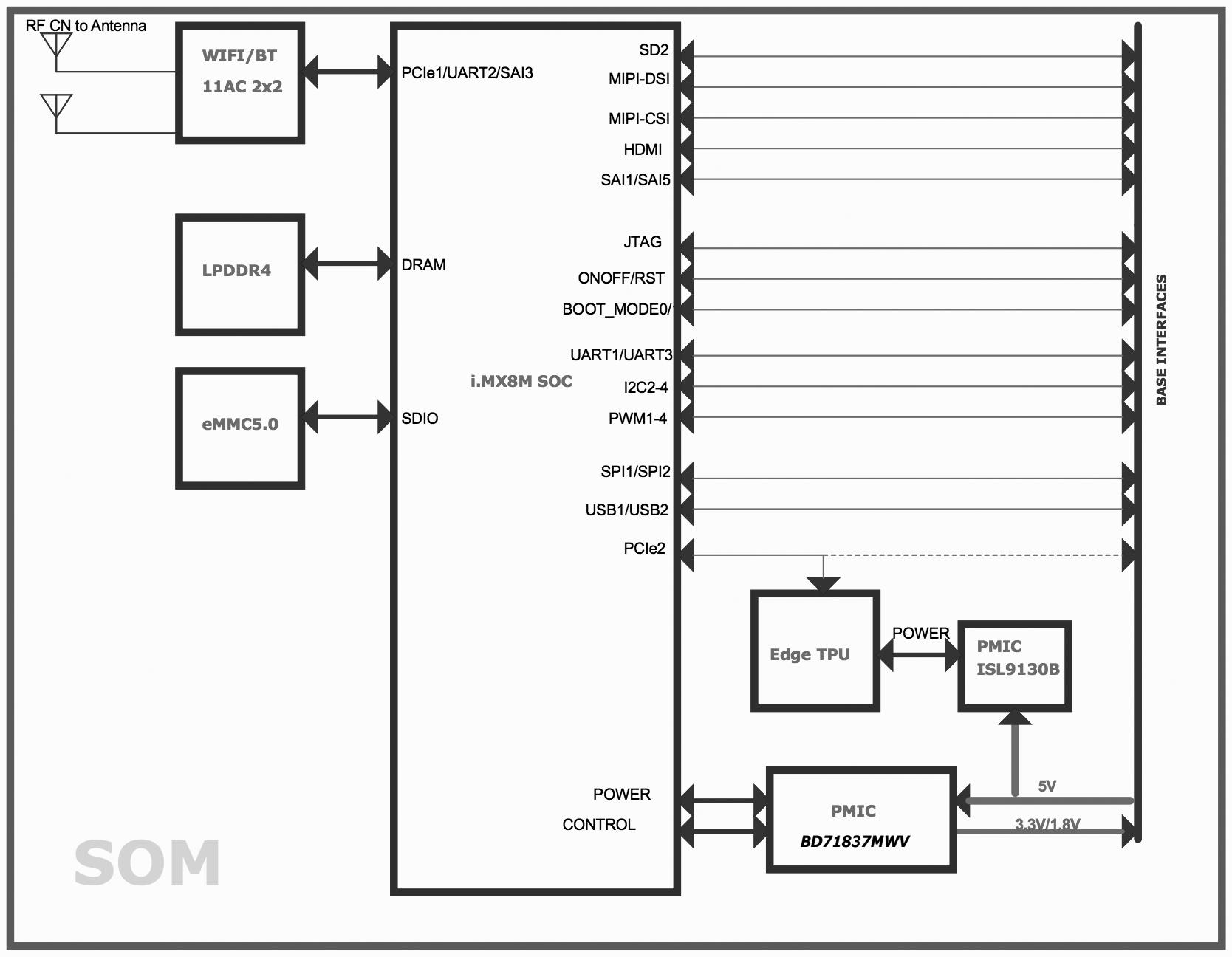 Dev Board Datasheet
