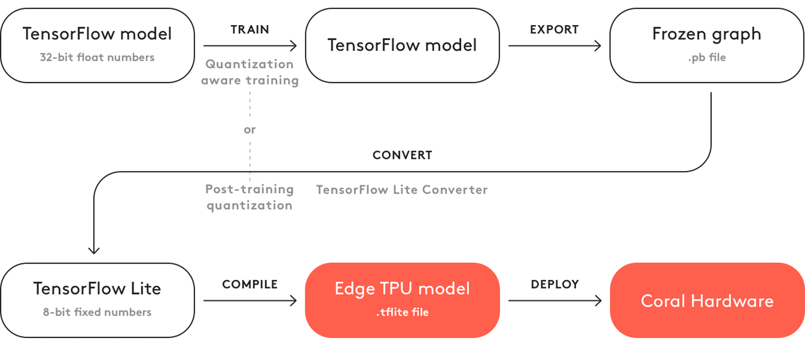 TensorFlow models on the Edge TPU | Coral